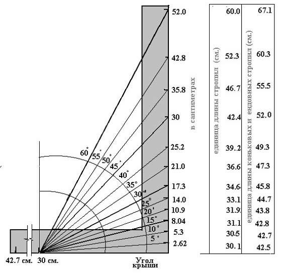 Схема зависимости длины