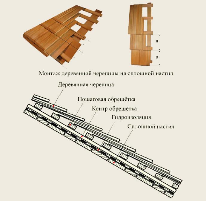 Схема крепления деревянной