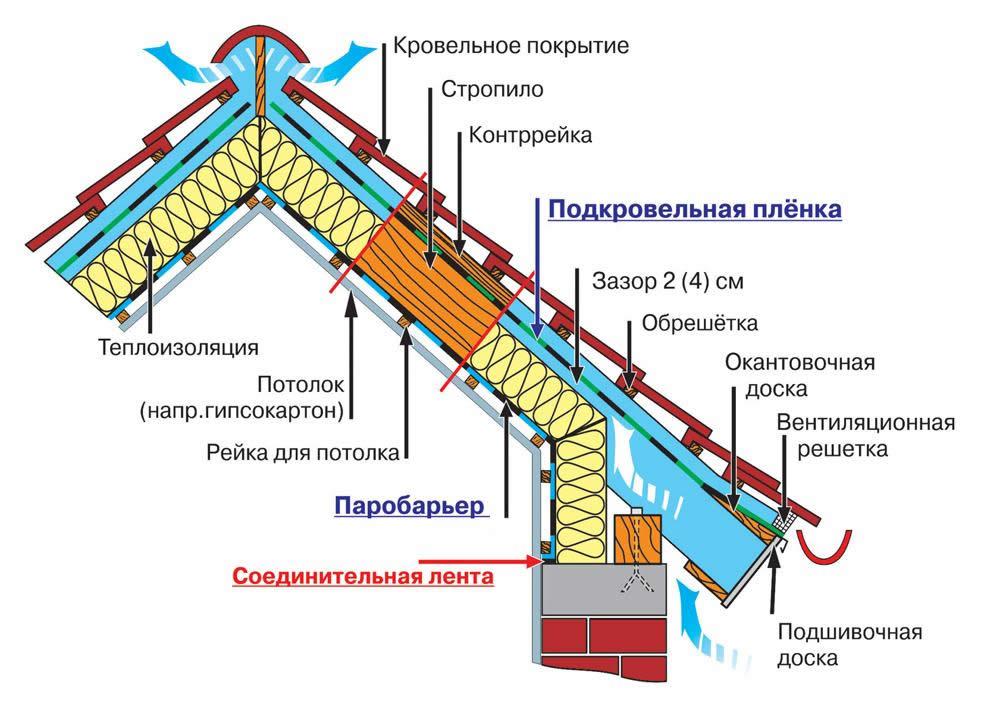 Isolation soubassement maison ossature bois demande de for Prix toiture 80m2