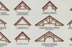 Варианты стропильных конструкций для крыши