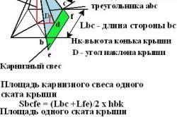 Формула для вычисления площади шатровой крыши
