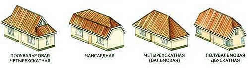 Как рассчитать площадь крыши четырехскатной