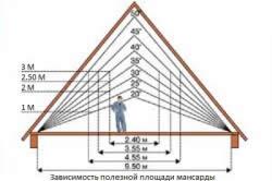Зависимость площади мансарды от угла наклона крыши