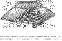 Схема соломенной крыши