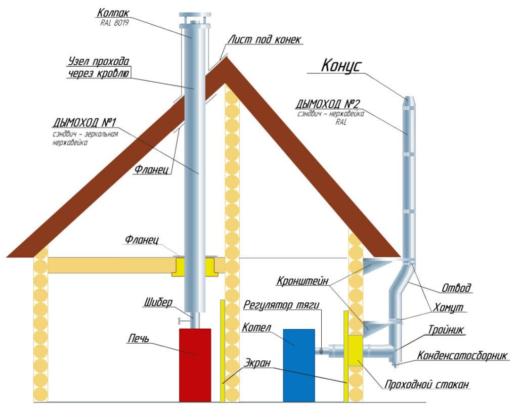 схема сборки вентиляционных выходов в частном доме