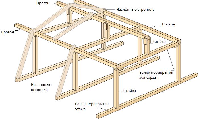 Четырехскатная крыша из профнастила своими руками видео