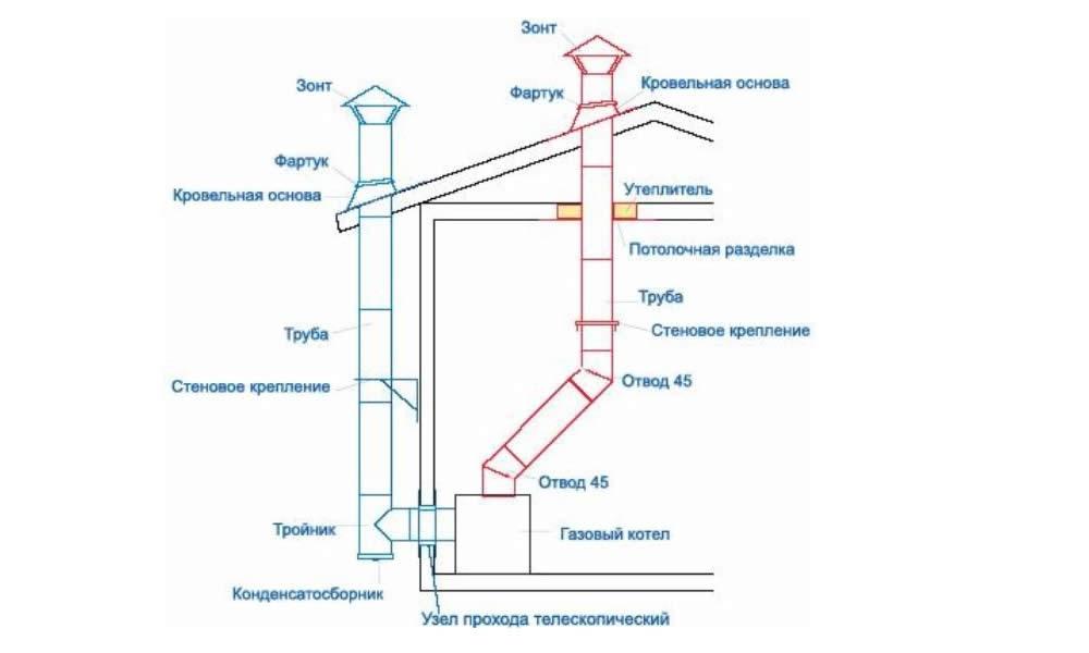 Ремонт термопары газовых плСделать пол в гараже