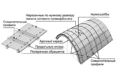 Схема точечного крепления поликарбоната