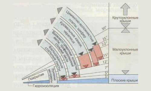 Схема угла наклона кровли в зависимости от типа материалов