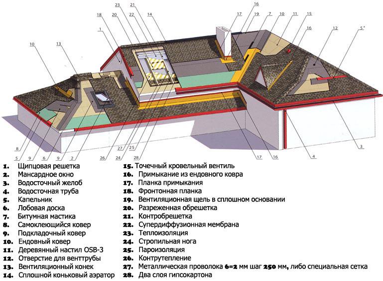 Крыша из черепицы своими руками 282