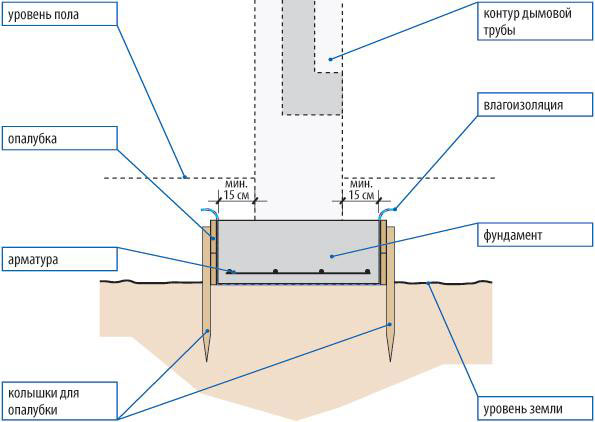Фундамент кирпичного дымохода как очистить дымоход от золы