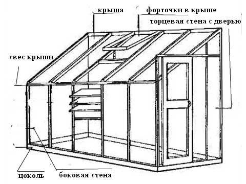 Схема устройства односкатной теплицы