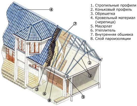 Полувальмовая крыша своими руками чертежи фото 860
