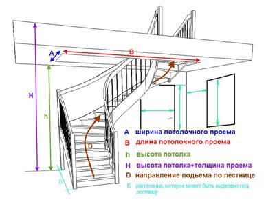 сколько места занимает лестница в доме
