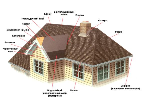 При расчете материалов для мягкой кровли необходимо учитывать: тип крыши, вид материала, и отход.