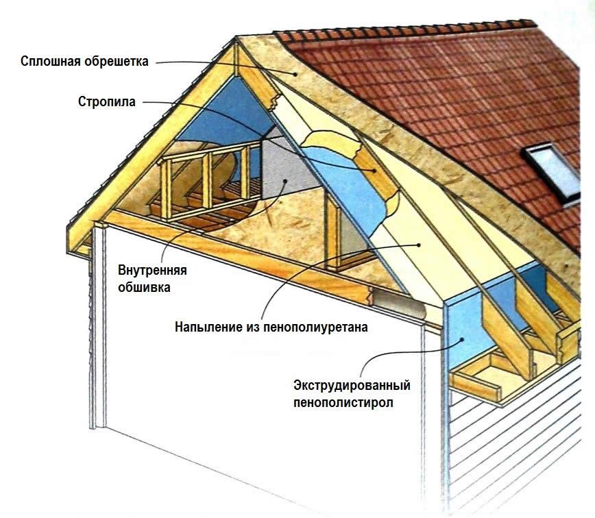 Ставрополь пароизоляция