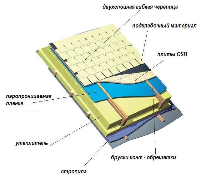Кровельный материал волнистый прозрачный