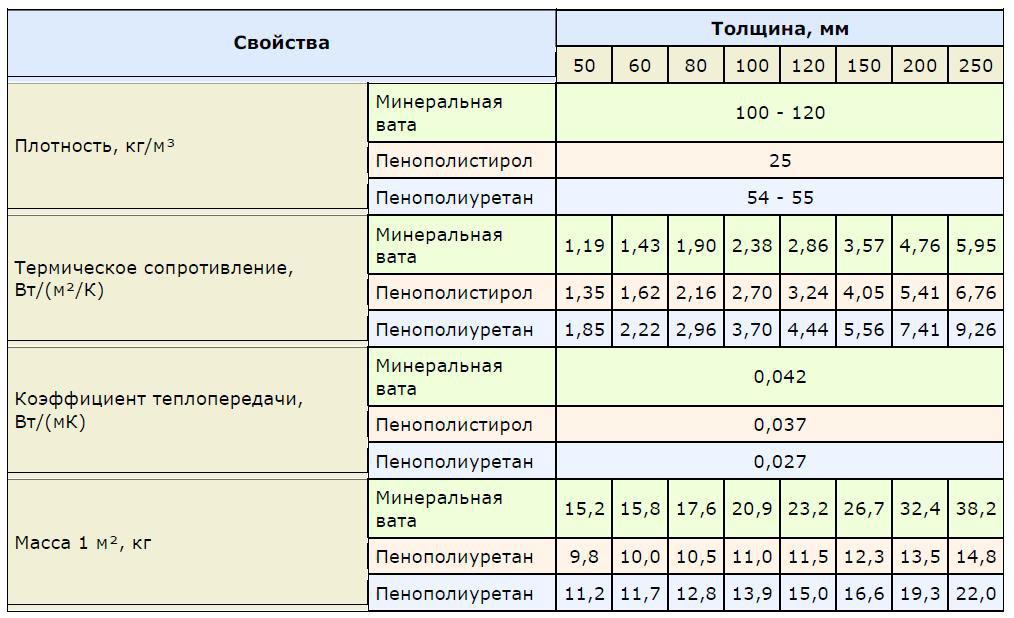 пенопласт вес 1м3