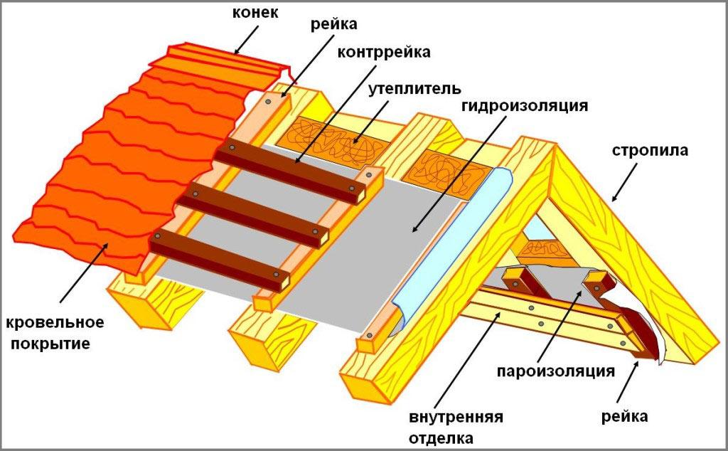 Смета монтаж теплоизоляции трубопроводов