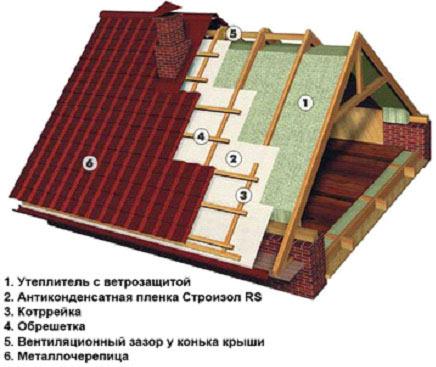 Области москве и мягкая кровля в московской