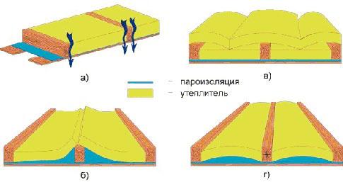 Битумная рулонная пароизоляция техноэласт хпп