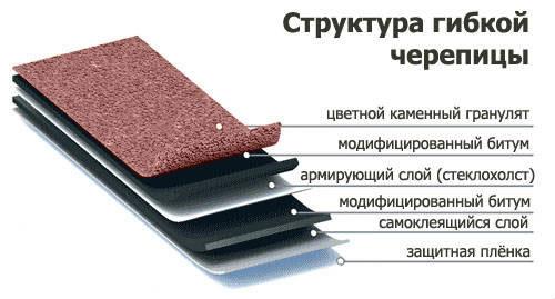 Гидроизоляцию бетонного выполнить как