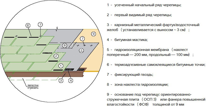 Материалы виды пароизоляция