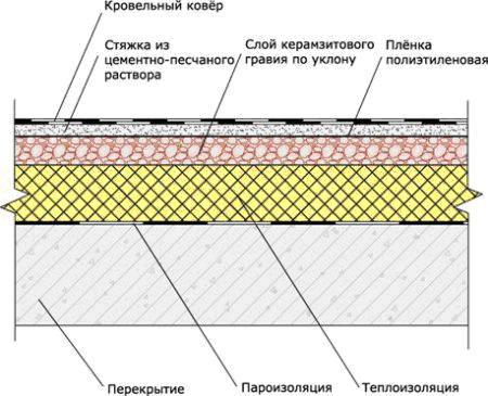 Террас устройство и гидроизоляция и